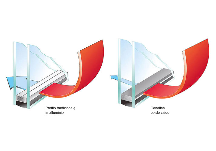 warm edge or warm hedge channel for thermal insulation of windows