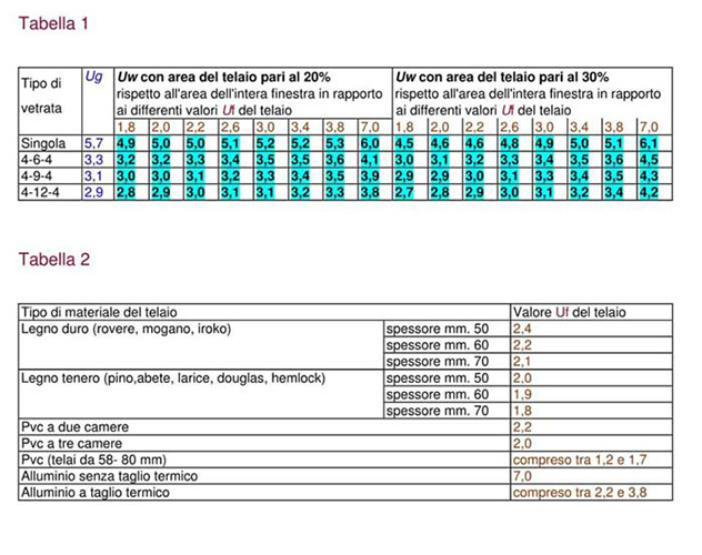 tables for the calculation of thermal transmittance of windows and doors